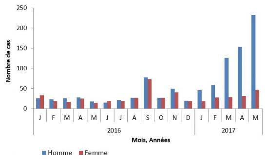 Epidémie d'hépatite A en France et en Europe - Point de ...