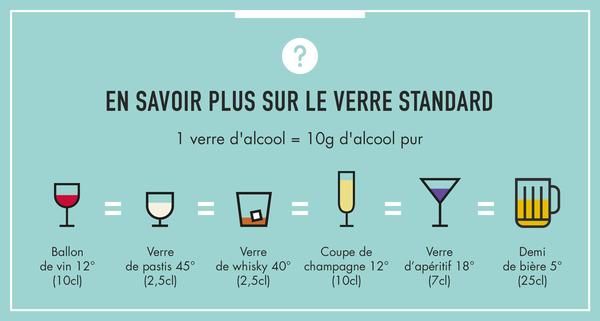 Comment réduire les risques de la consommation d'alcool ?