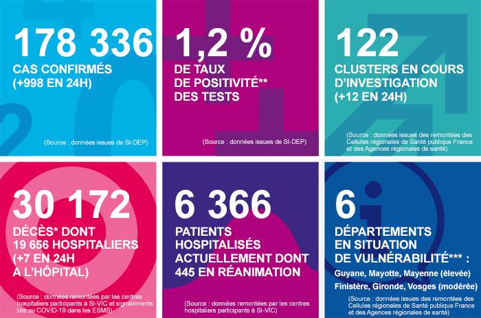 Les chiffres clés en France au 22/07/2020