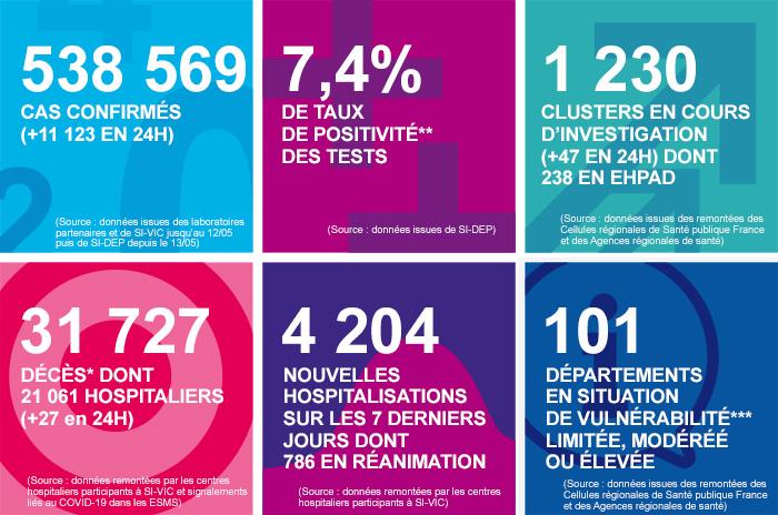 Les chiffres clés en France au 27/09/2020