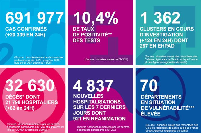 COVID-19 - Les chiffres clés en France au 09/10/2020
