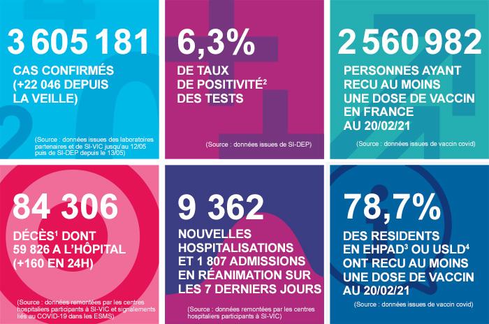 France - Bilan de la pandémie au 21 février Infog_coronavirus_210221