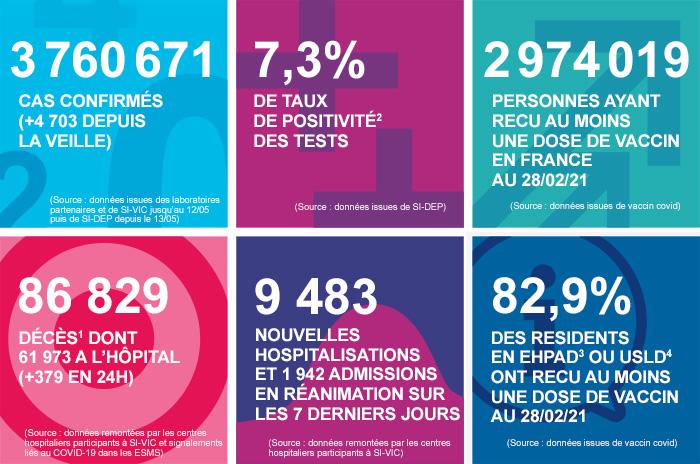 France - Bilan de la pandémie au 01 mars Infog_coronavirus_010321