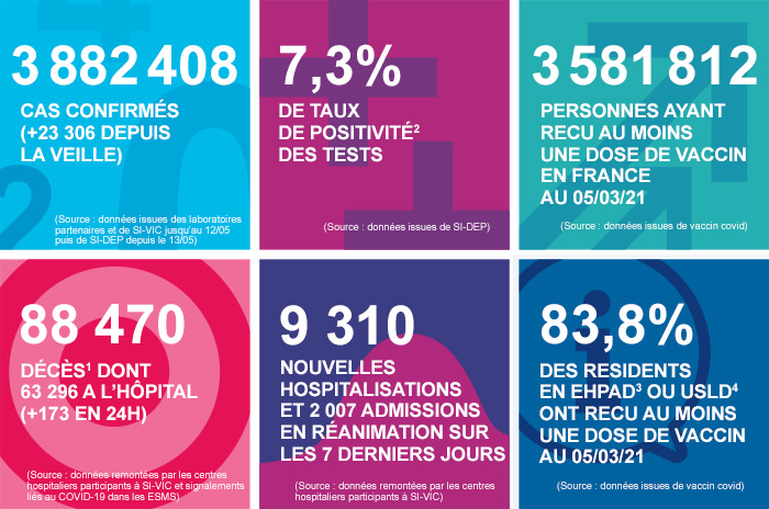 France - Bilan de la pandémie au 06 mars Infog_coronavirus_060321