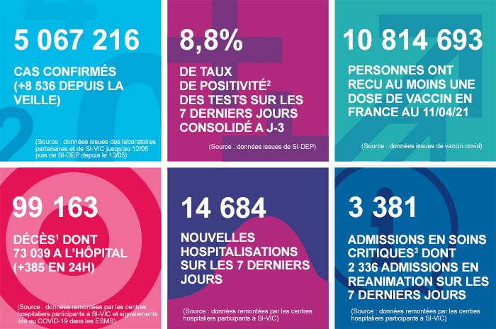 COVID-19 - Les chiffres clés en France au 12/04/2021