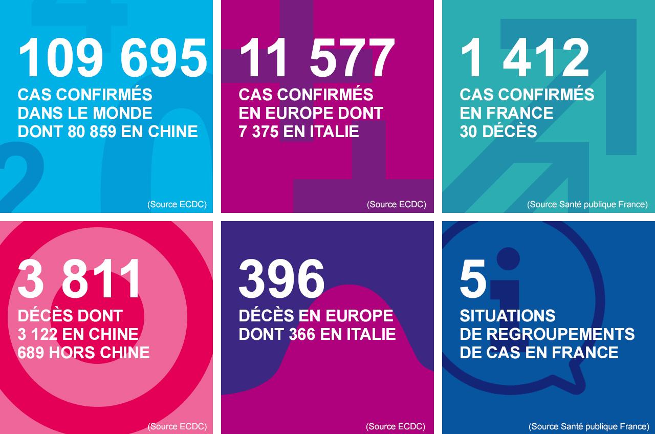 Coronavirus, 366 victimes et 622 récupérées. Le nombre de cas augmente: 7 375, soit 1 326 de plus qu'hier. L'Italie à la deuxième place pour les morts. Problème: personne protégée. Quiconque contrevient à la quarantaine est susceptible d'être condamné à la prison.