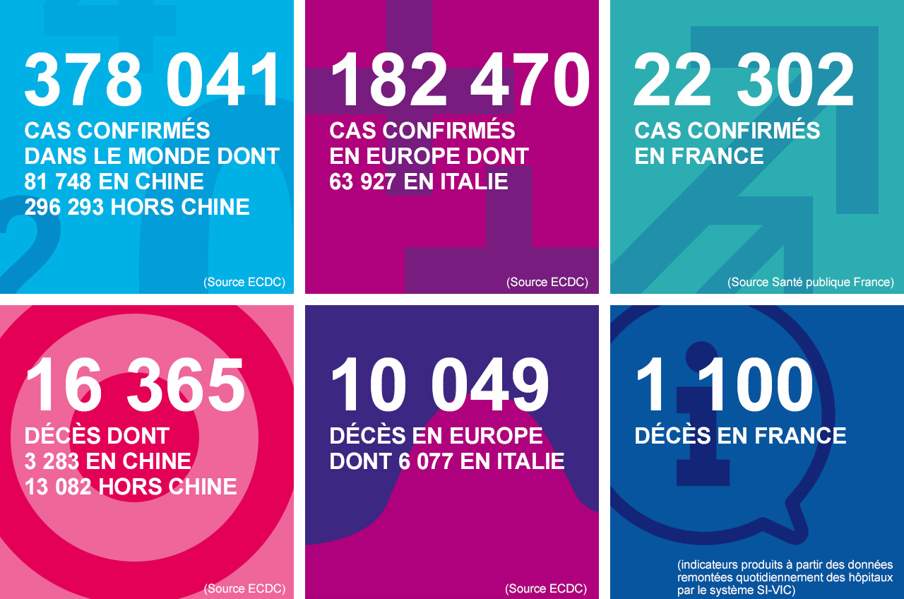 Les chiffres clés du coronavirus (SARS-CoV-2), Covid-19, au 24/03/20