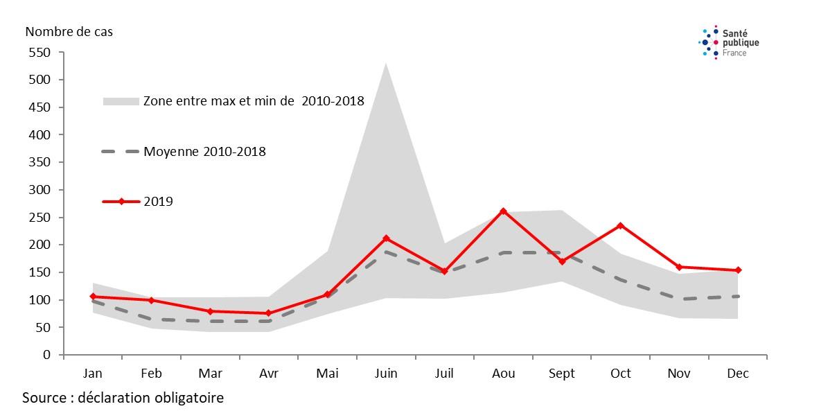 Figure 3. Nombre de cas mensuel notifiés de légionellose en France selon la date de début des signes, 2010-2019.