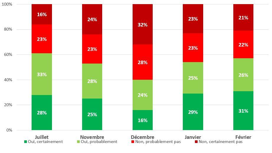 Evolution des intentions de se faire vacciner contre la covid-19 (% pondérés). Enquête CoviPrev, France métropolitaine, février 2021