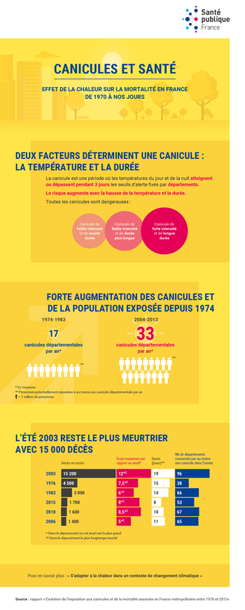 Canicule - Page 2 Infographie_canicules_sante_medium