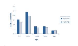 Taux d'incidence des cas notifiés d'hépatite aiguë A par sexe et classe d'âge, France métropolitaine, 2007