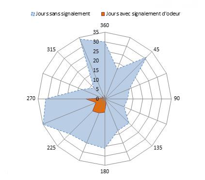 Figure - Répartition des signalements d'odeurs en fonction de la direction du vent maxi (0 à 360°)