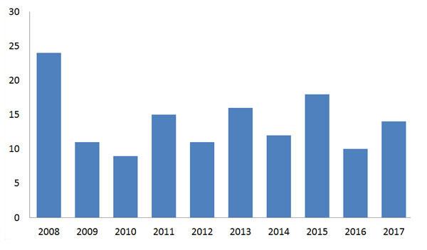 Nombre d'évènements traités par les Gast par année
