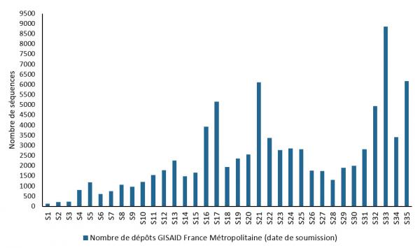 Nombre de dépôts dans GISAID de séquences de SARS-CoV-2, par des laboratoires français, semaines 1 à 35/2021 (Source : GISAID)