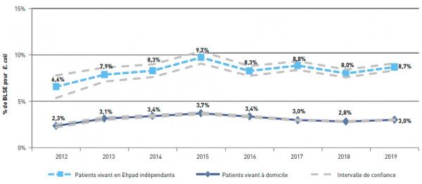 Evolution entre 2012 et 2019 du pourcentage de souches de E.coli productrices de BLSE chez les patients vivants à domicile et en Ehpad indépendants. Mission Primo, France, résultats 2019