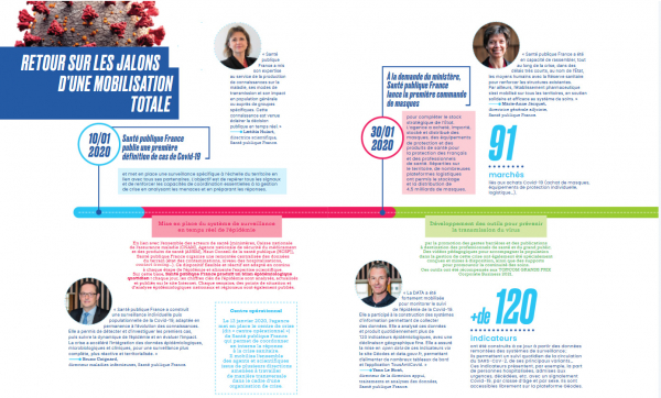 image représentant une frise sur les différents jalons de la mobilisation de Santé publique France dans la crise du COVID-19