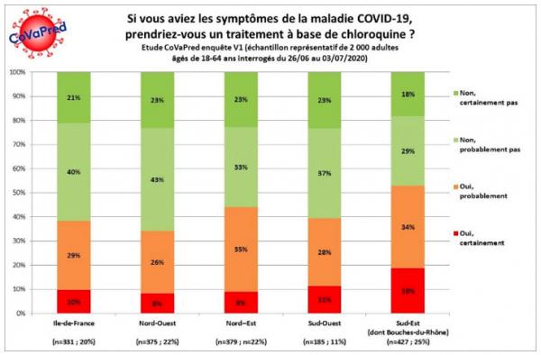 Fig2 - Enquête CoVaPred : si vous aviez les symptômes de la maladie de COVID-19, prendriez-vous un traitement à base de chloroquine ?