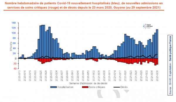Figure - Nombre hebdomadaire de patients Covid-19 nouvellement hospitalisés (bleu), de nouvelles admissions en service de soins critiques (rouge) et de décès depuis le 23 mars 2020, Guyane (au 29 septembre 2021)
