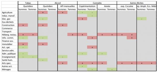 Tableau récapitulatif des résultats consommation substances psychoactives en milieu professionnel