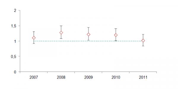 Ratio standardisé de mortalité par suicide chez les hommes agriculteurs exploitants, 2007-2011