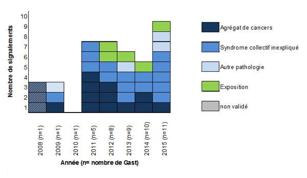 Nombre de signalements - période 2008 à 2015