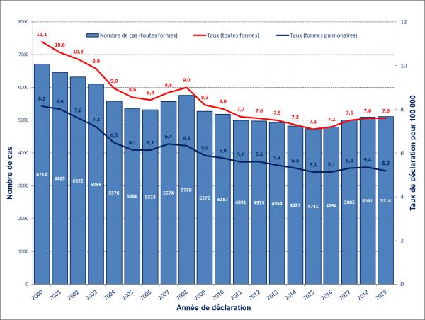 Tuberculose - Nombre de cas déclarés entre 2000 et 2019