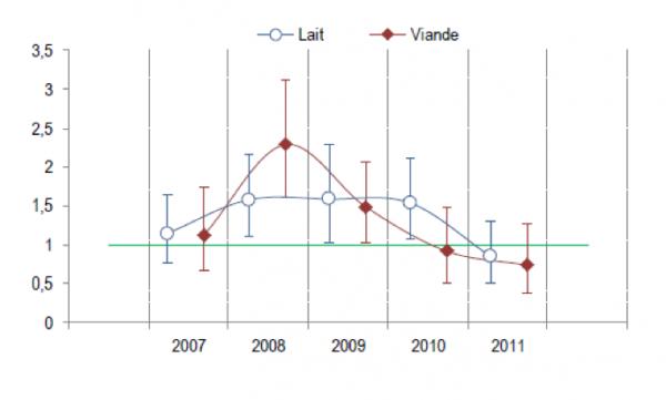 évolution des SMR par suicide chez les éleveurs bovins-lait et bovins-viande, 2007-2011