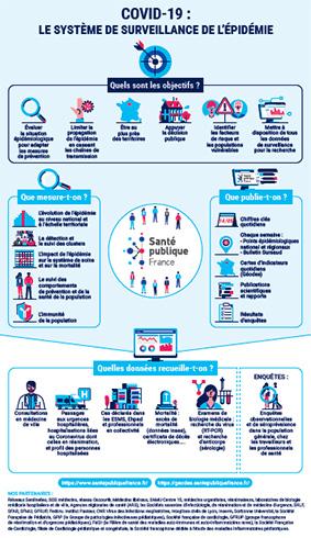 Miniature de l'infographie COVID-19 : le système de surveillance de l'épidémie (objectifs, données recueillies, partenaires)