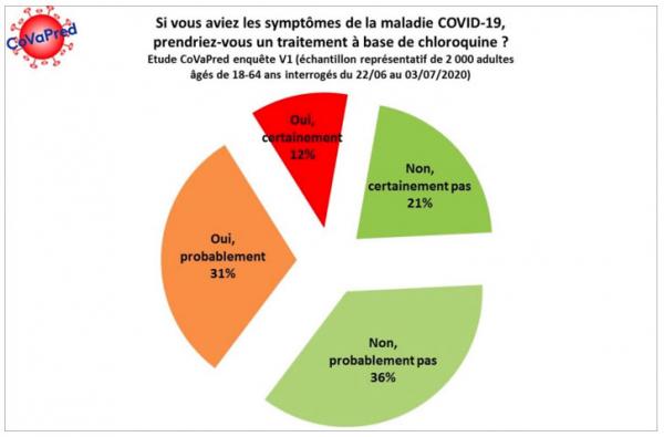 Fig1 - Enquête CoVaPred : si vous aviez les symptômes de la maladie de COVID-19, prendriez-vous un traitement à base de chloroquine ?