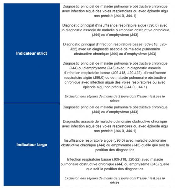 Algorithme de définition des séjours pour exacerbation de BPCO dans le PMSI (codes CIM 10)